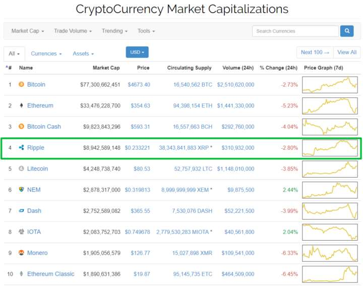 CryptoCurrency Market Capitalizations XPRUSD